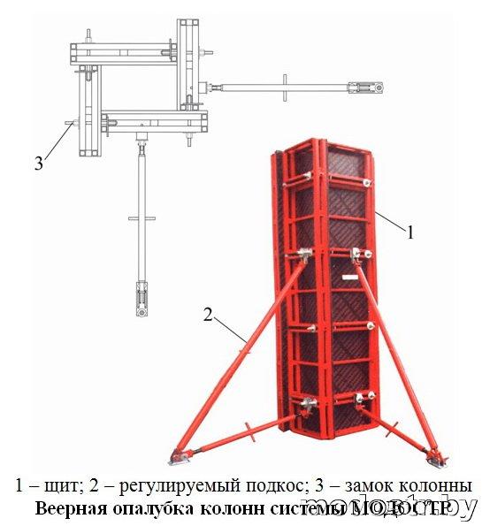 Схема сборки 1 – щит; 2